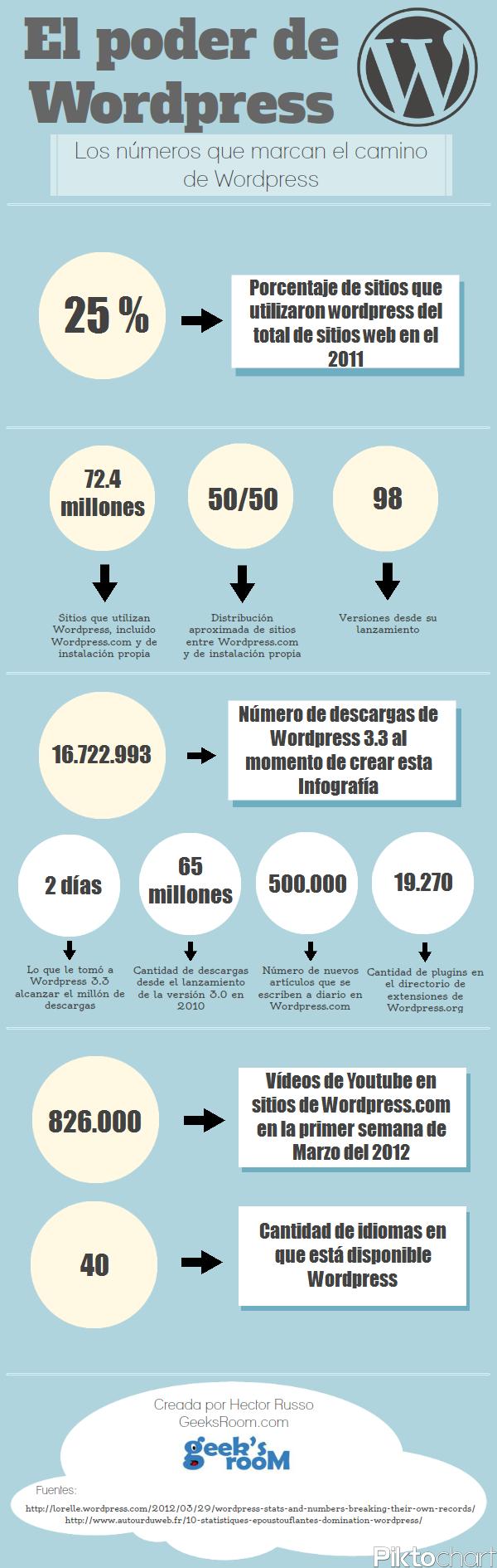 El impacto de WordPress en Internet