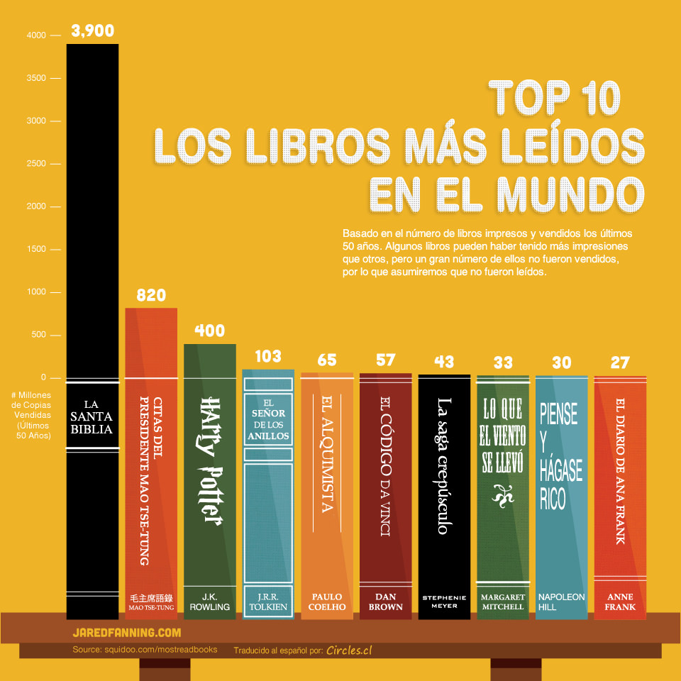 Top Ten de libros más leídos en los últimos 50 años