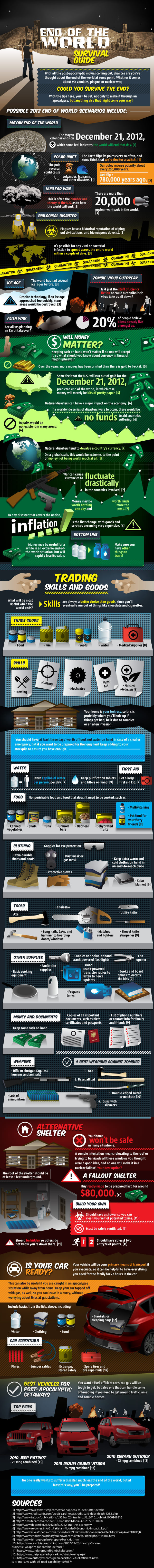 Infografía fin del mundo 2012