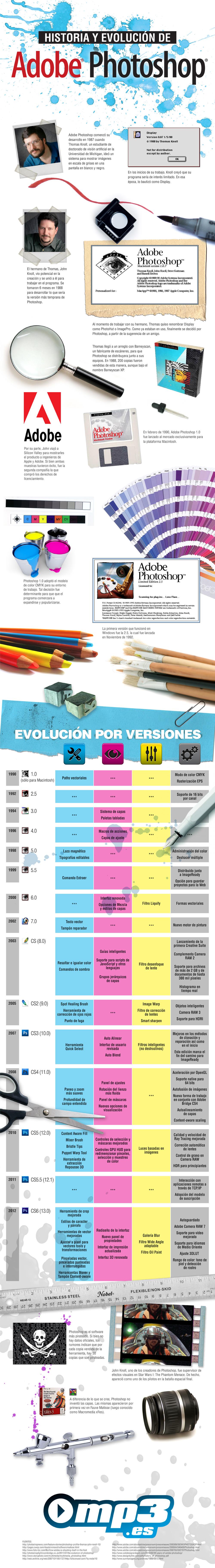 Infografía: Historia y Evolución de Adobe Photoshop